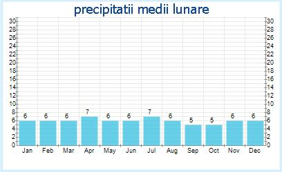 Precipitatii