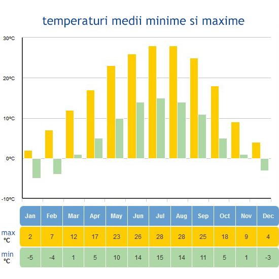 temperaturi medii si maxime